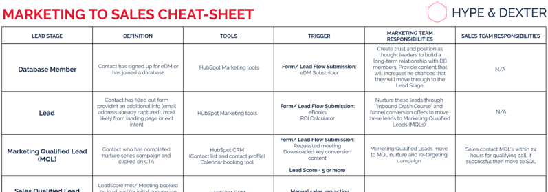 Marketing to sales cheat-sheet
