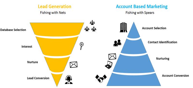 abm-vs-lead-generation