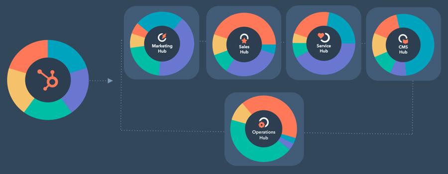operations-hub-diagram